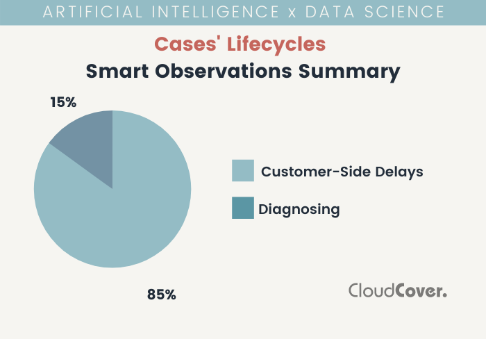 AI Lifecycle Smart Observations